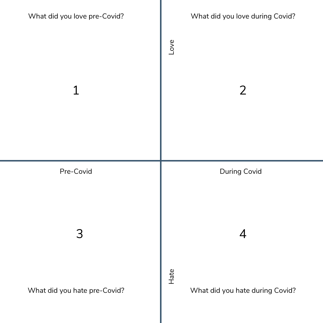 Grid to help you in designing your post-covid reality